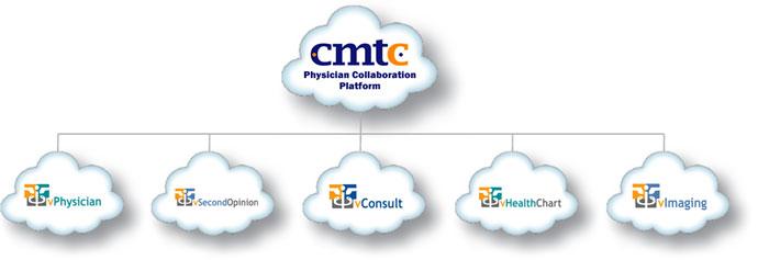 CMTC-PCP